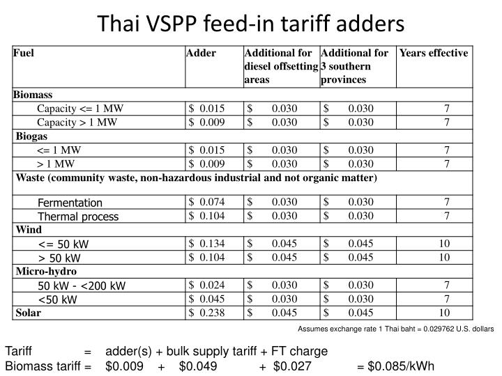 Thai VSPP feed-in tariff adders