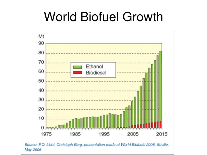 World Biofuel Growth