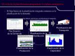 el ciclo de la p lanificaci n integrada de la cadena suministros