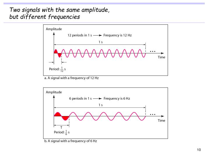 Two signals with the same amplitude,