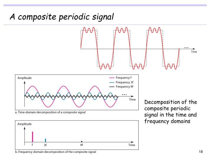 A composite periodic signal