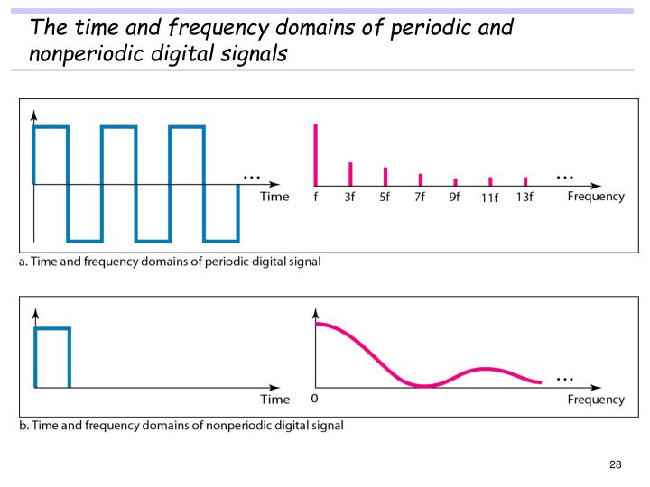 The time and frequency domains of periodic and