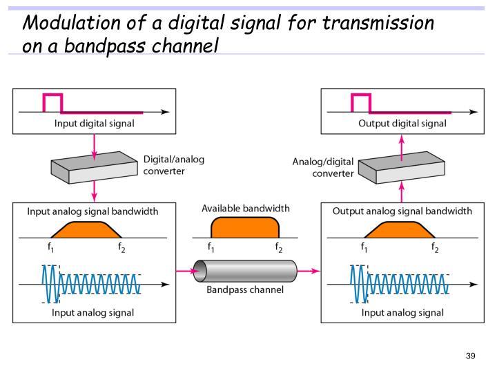 Modulation of a digital signal for transmission