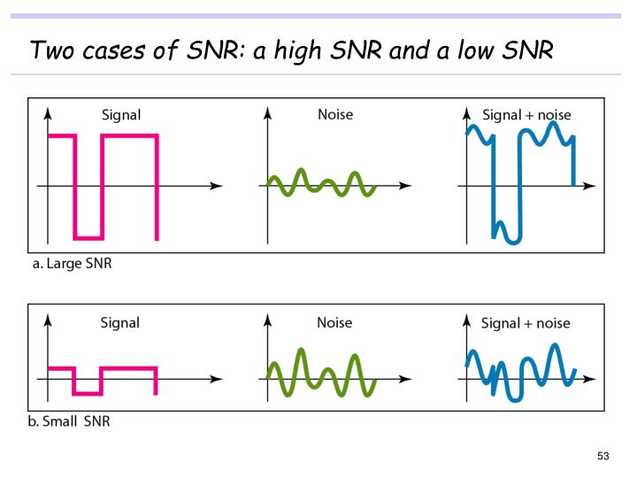 Two cases of SNR: a high SNR and a low SNR