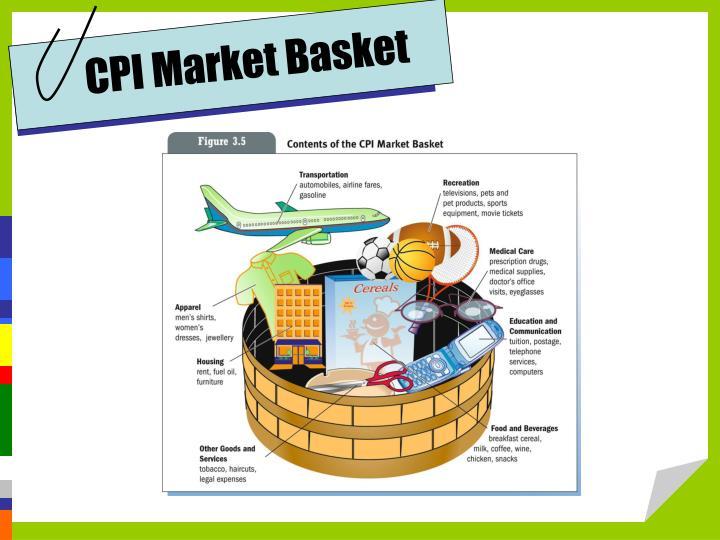 CPI Market Basket