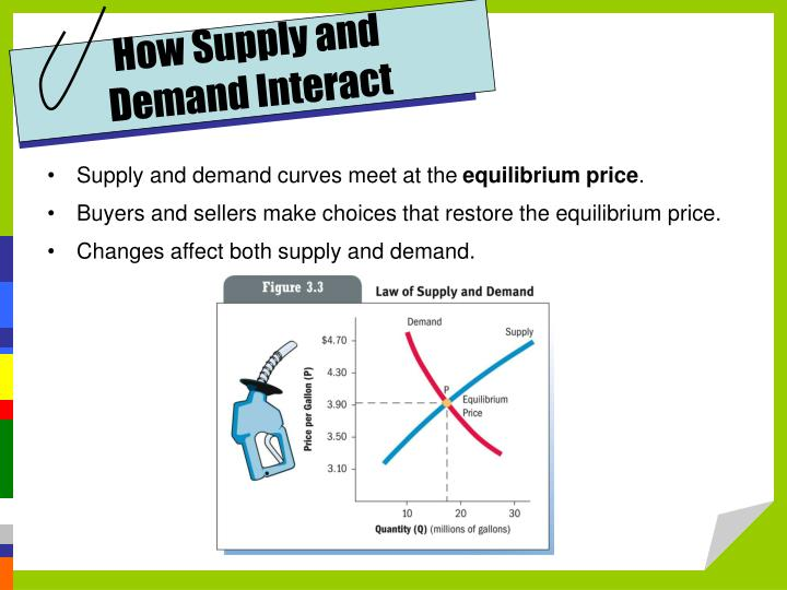 How Supply and