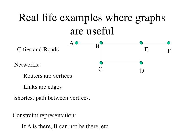 Real life examples where graphs are useful