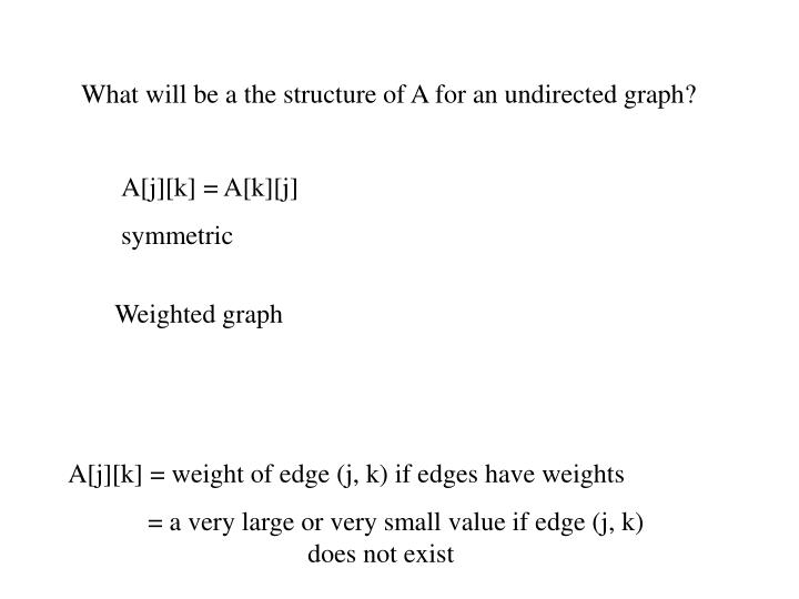What will be a the structure of A for an undirected graph?