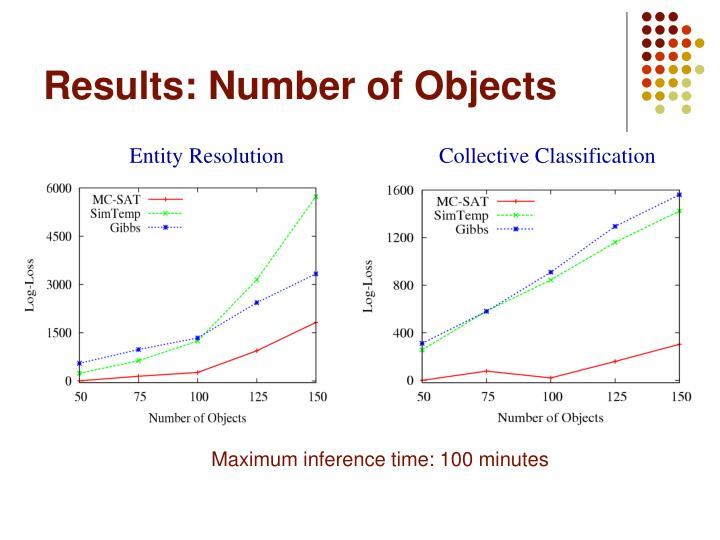 Results: Number of Objects