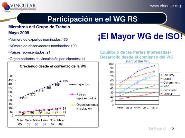 Participación en el WG RS