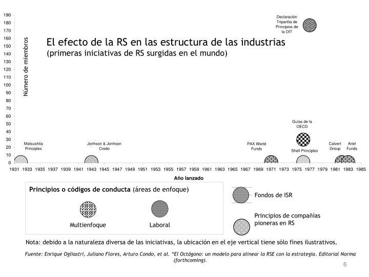 El efecto de la RS en las estructura de las industrias