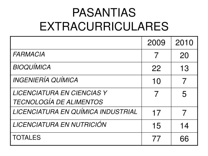 PASANTIAS EXTRACURRICULARES