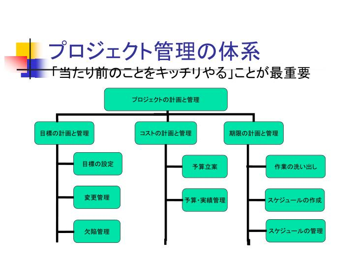 プロジェクト管理の体系