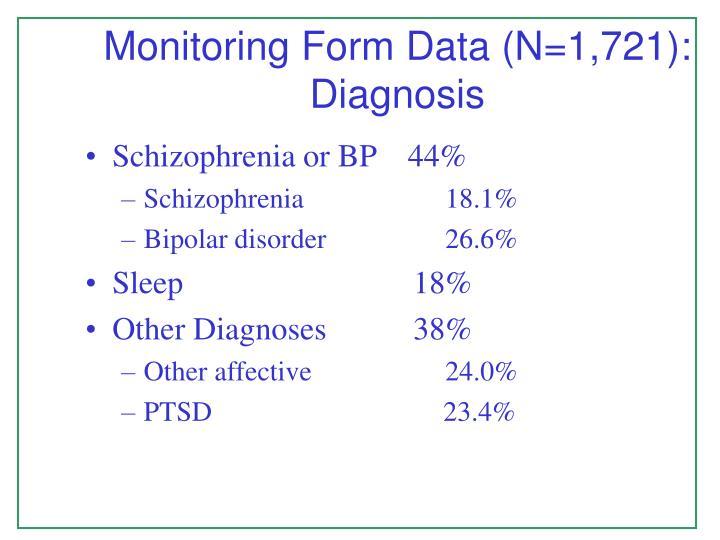 Monitoring Form Data (N=1,721): Diagnosis