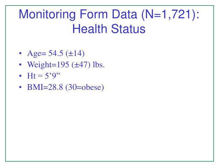 Monitoring Form Data (N=1,721): Health Status