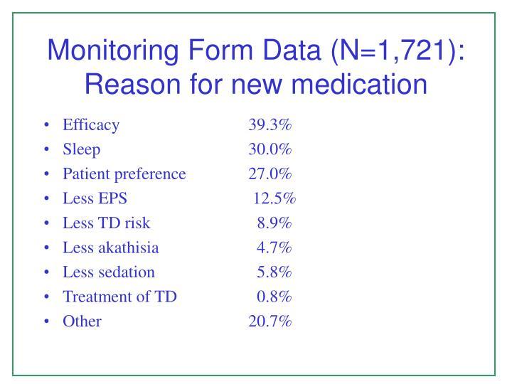 Monitoring Form Data (N=1,721): Reason for new medication