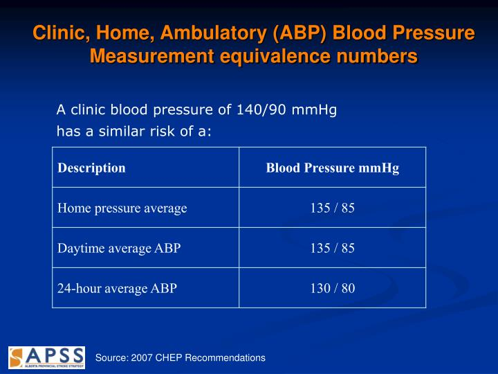 Clinic, Home, Ambulatory (ABP) Blood Pressure Measurement equivalence numbers