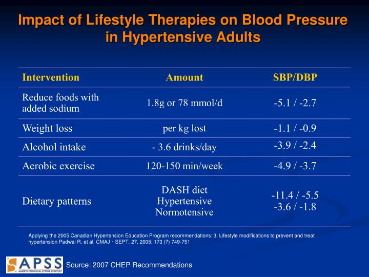 Impact of Lifestyle Therapies on Blood Pressure in Hypertensive Adults