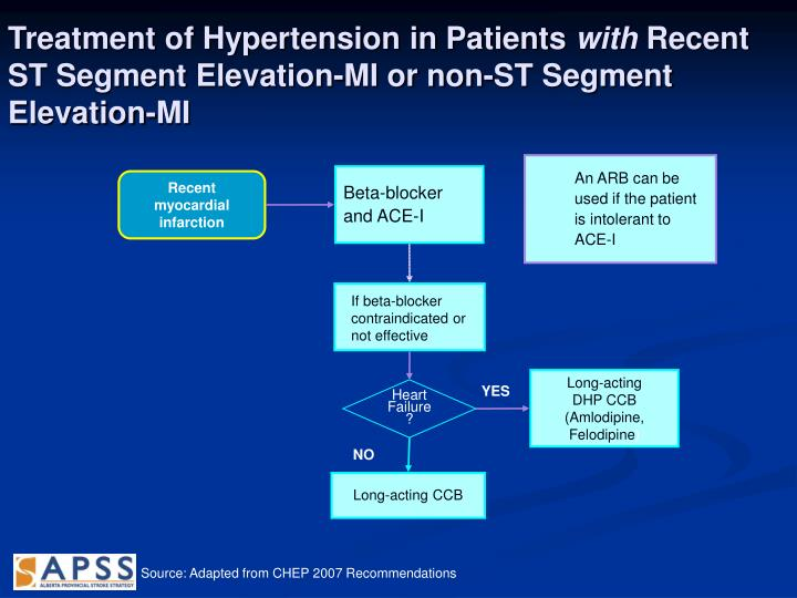 Treatment of Hypertension in Patients