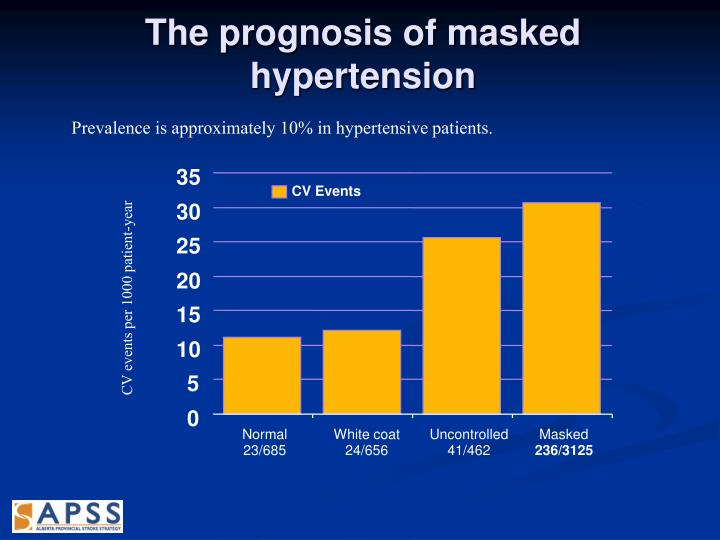 The prognosis of masked hypertension
