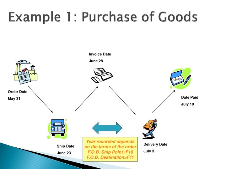 Example 1: Purchase of Goods