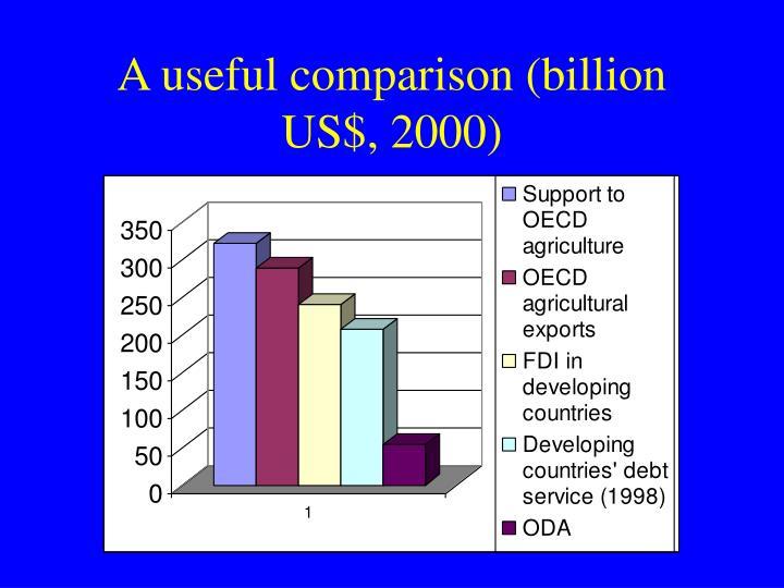 A useful comparison (billion US$, 2000)