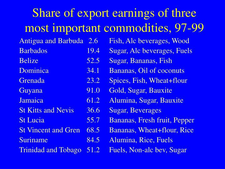 Share of export earnings of three most important commodities, 97-99