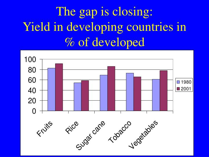 The gap is closing: