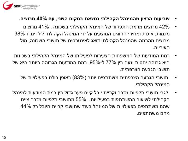 שביעות הרצון מהמינהל הקהילתי נמצאת במקום השני, עם 40% מרוצים.
