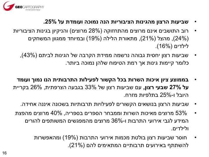 שביעות הרצון מהגינות הציבוריות הנה נמוכה ועומדת על 25%.