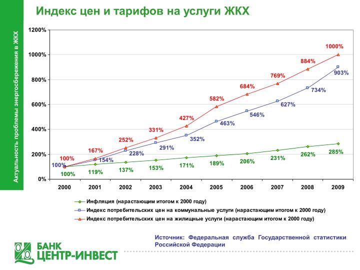 Индекс цен и тарифов на услуги ЖКХ