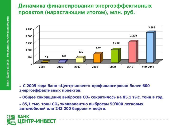 Динамика финансирования энергоэффективных проектов (нарастающим итогом), млн. руб.