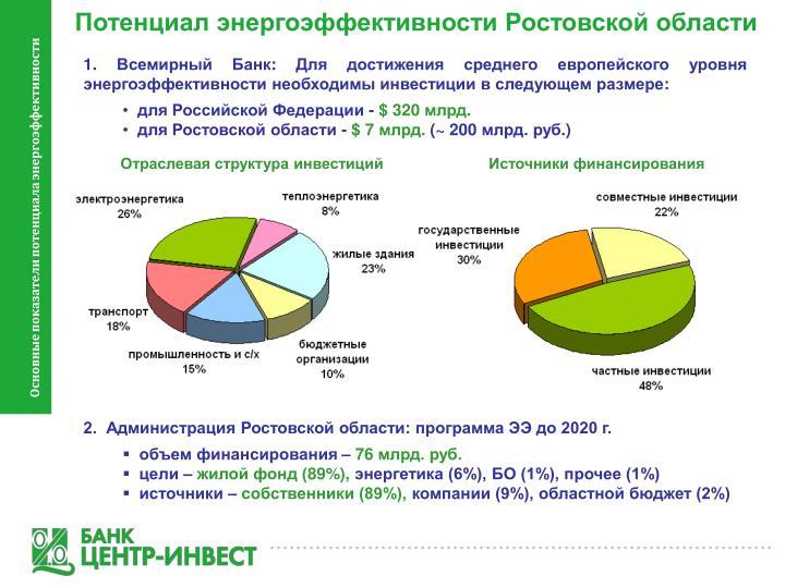Потенциал энергоэффективности Ростовской области