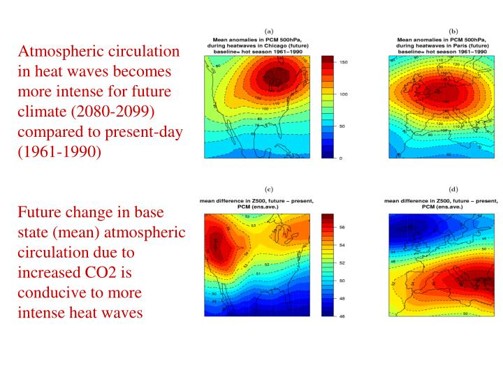 Atmospheric circulation in heat waves becomes more intense for future climate (2080-2099) compared to present-day (1961-1990)