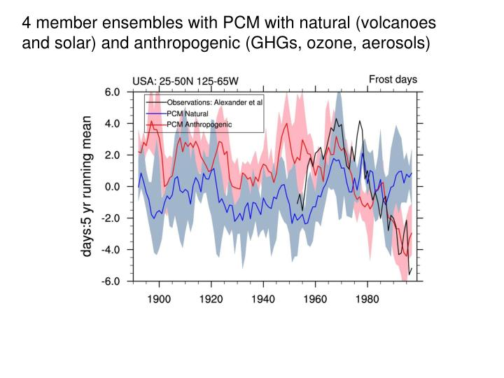 4 member ensembles with PCM with natural (volcanoes and solar) and anthropogenic (GHGs, ozone, aerosols)