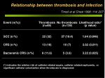 relationship between thrombosis and infection