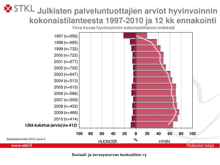 Julkisten palveluntuottajien arviot hyvinvoinnin
