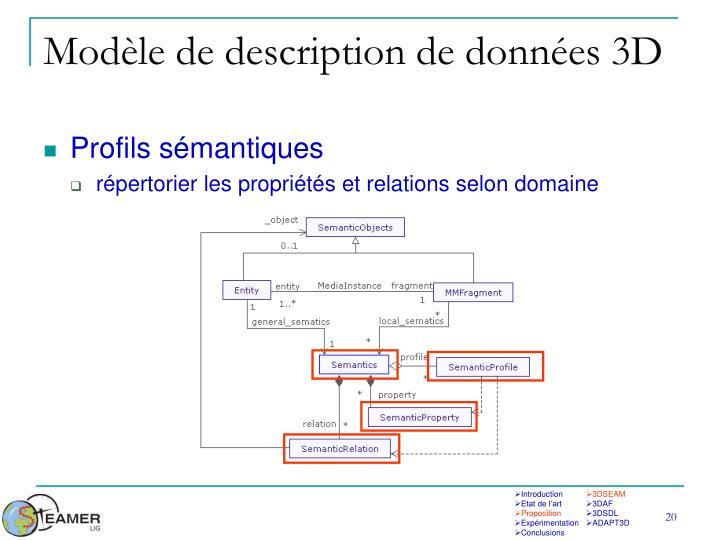 Modèle de description de données 3D