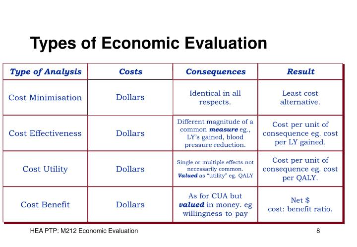 Types of Economic Evaluation