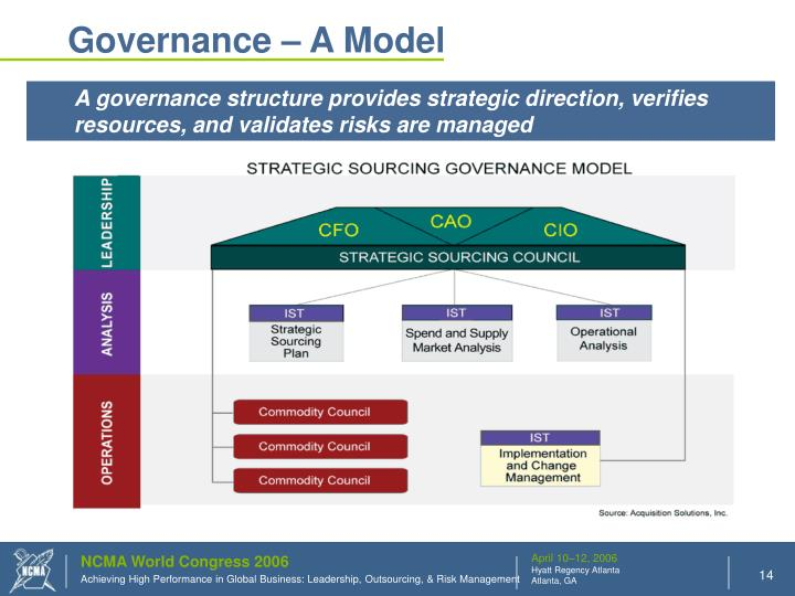 Governance – A Model