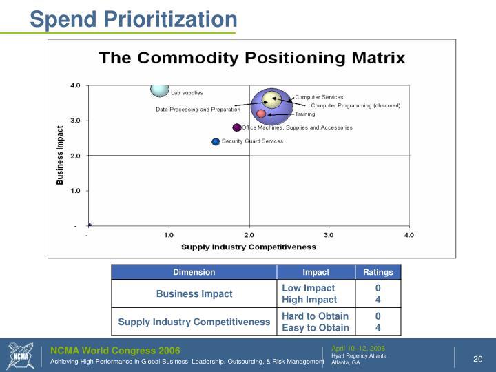 Spend Prioritization