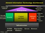 intranet information technology architecture