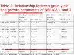 table 2 relationship between grain yield and growth parameters of nerica 1 and 2