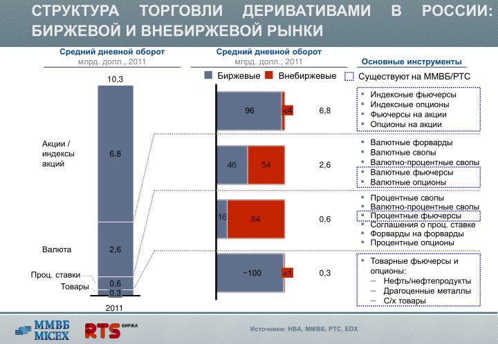 СТРУКТУРА ТОРГОВЛИ ДЕРИВАТИВАМИ В РОССИИ: БИРЖЕВОЙ И ВНЕБИРЖЕВОЙ РЫНКИ