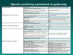 operat v monitoring param terek s gyakoris g