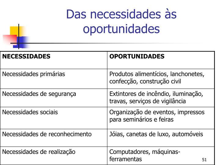 Das necessidades às oportunidades