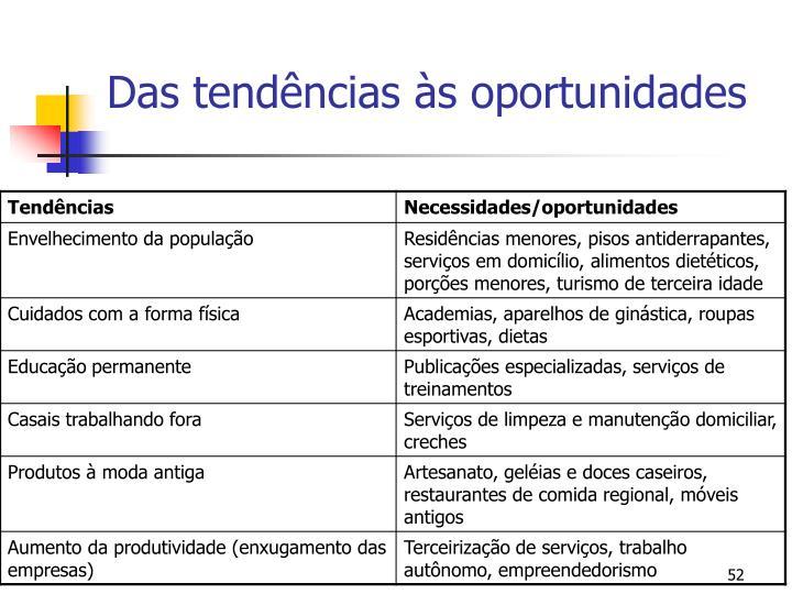 Das tendências às oportunidades