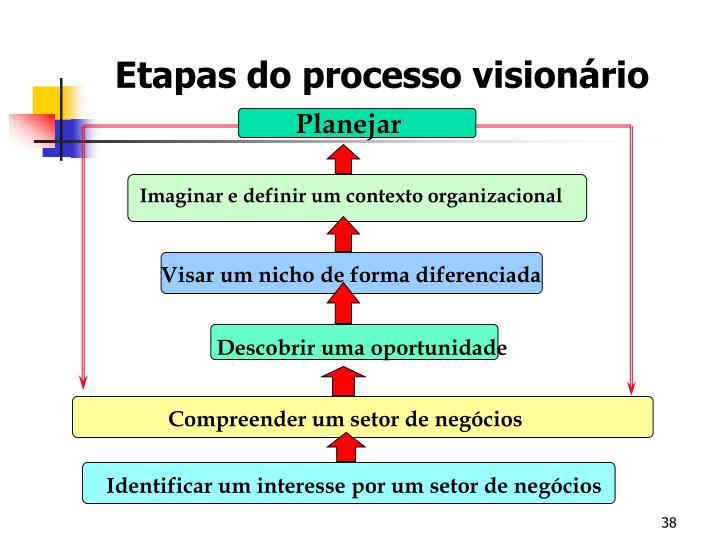 Etapas do processo visionário