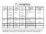 f c receptory