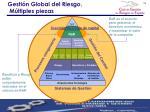 gesti n global del riesgo m ltiples piezas